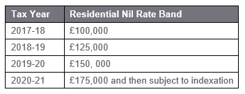 Residence nil rate band allowance table