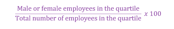 Quartile pay band percentage